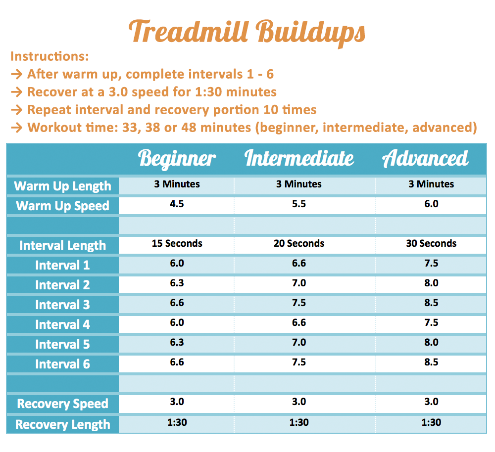 Wednesday Workout: Treadmill Buildups