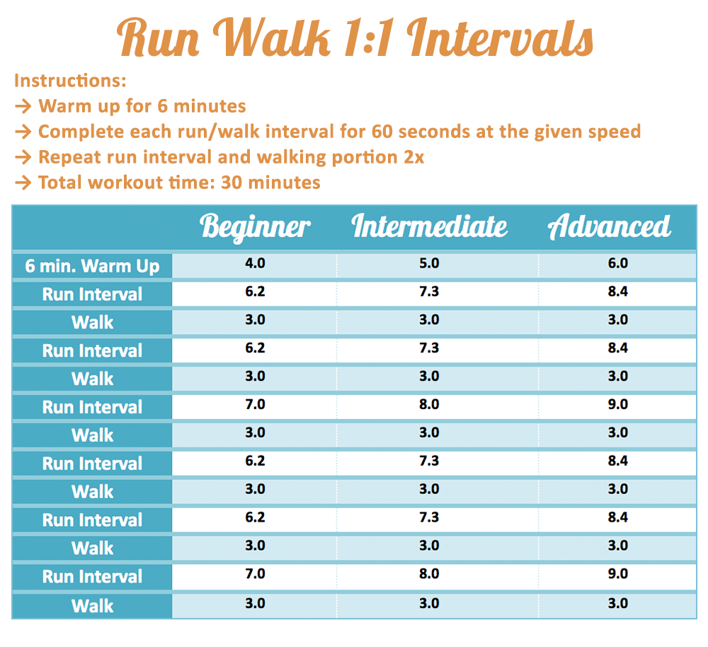 Wednesday Workout: Run Walk Intervals